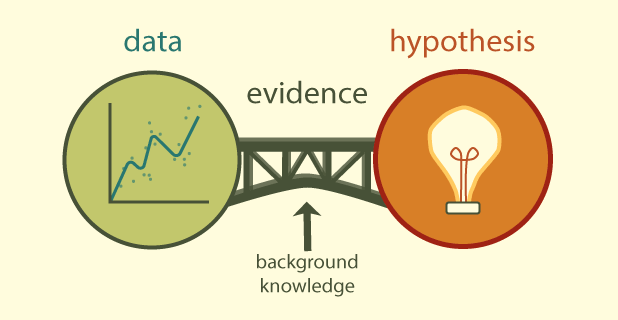 An Image showing the gap between Data and Hypothesis and how evidence bridges that gap
