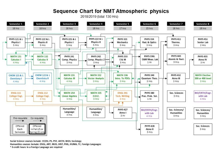 Atmospheric Physics Course Flowchart