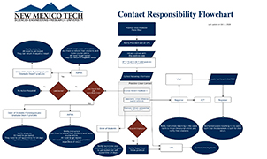 Image of Covid Contact Responsibility Form