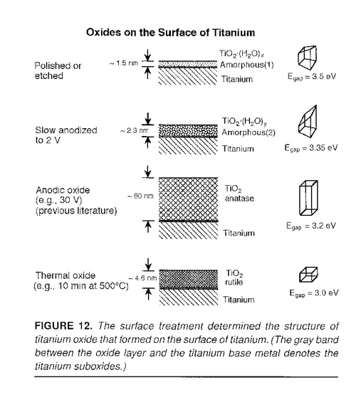 An image explaining how titanium reacts differently to different oxides.