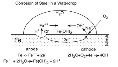 A chemical equation showing how steel corrodes in water.